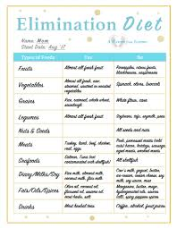 Lactation Diet Chart Diet And Meal Planning For Baby Eczema And Allergies A