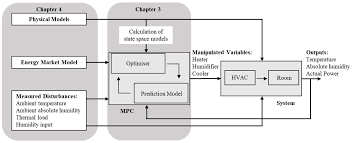 Hvac Learning Solutions Chart Energies Free Full Text Economic Multiple Model