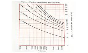 Furnace Oil Density Chart Do Not Overlook Watt Density 2003 08 01 Process Heating