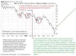 Mer Stock Chart Risk Management In Trending Markets Seeking Alpha