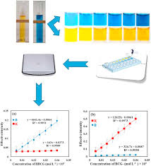 Determination Of The Acidity Constants Of Neutral Red And