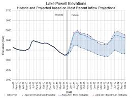 Lake Powell Water Level Chart Lake Powell Stus Weather Blog