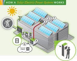 simple solar panel diagram facbooik com Solar Panel Wiring Diagrams Pdf energy saving april 2015 diy solar panel system wiring diagram pdf