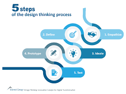 Design Thinking Process 5 Steps In The Design Thinking Process Market Insights