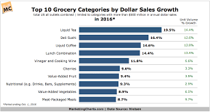 Grocery Chart The 10 Fastest Growing Grocery Categories In 2016