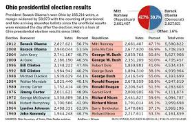 presidential elecion results ohio presidential election results since 1960 cleveland com