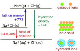 Heat Of Solution Chart Hydration Chemistry Libretexts