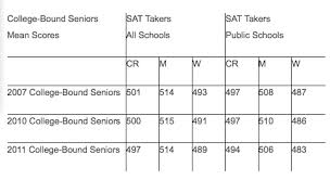 Gpa Conversion Chart College Board The Latest Lousy Sat Results