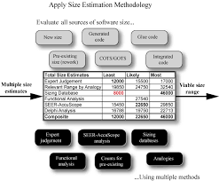 How To Prepare An Estimate Software Size Estimation The 10 Step Software Estimation