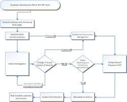 Incident Management Flow Chart Security Incident Reporting Flow Chart Www