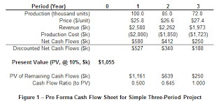 Dcf Valuation Example Discounted Cash Flow Valuation Model 5 Steps Spreadsheet
