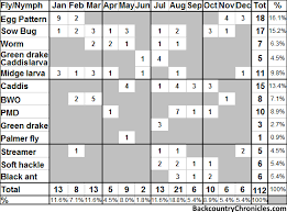 Provo River Fly Fishing Hatch Chart Catch Chart