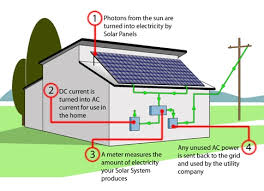 solar panel diagram explanation solar image explain photovoltaic work diagrams explain auto wiring on solar panel diagram explanation