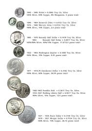 Us Silver Coin Chart Us Silver Coin Chart Imgur
