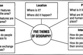 Pattern Geography Definition Delectable Migration Patterns Ap Human Geography Definition Path Decorations