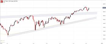 Nasdaq 100 Dax 30 Cac 40 Forecasts Look To The Fed And