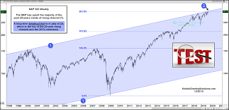 Kimble Charting Solutions S P 500 Index Testing 11 Year Fibonacci Breakout Level