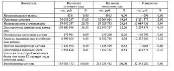 Анализ внеоборотных активов Анализ нематериальных активов  Анализ нематериальных активов