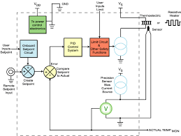 temperature controller basics temperature controller basic block diagram