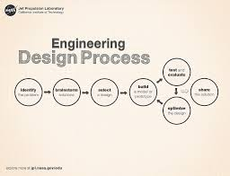 Engineering Design Process Chart Engineering In The Classroom Nasa
