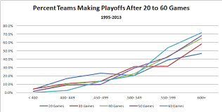 Mlb Chart Playoffs How Much Does A Teams Early Season Record Inform Their