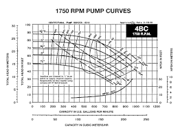 How To Read A Pump Curve Chart How To Read A Pump Curve Part 1