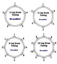 Drumdial Tuning Chart Drum Head Tuning Chart Digital Drumdial Drum Head Tuner