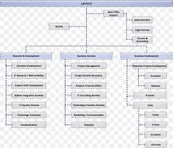Organizational Chart Organizational Structure Business