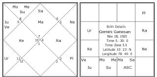 Gemini Ganesan Birth Chart Gemini Ganesan Kundli