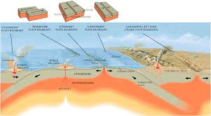 plate tectonics constructive and destructive plate boundaries  plate tectonics