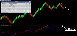 Eur Cad Investing Chart Forex Renko Zoomer Strategy