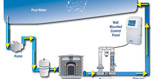 salt water pool systems. Salt Water Pool Systems R