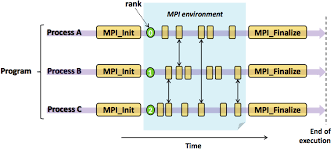 How Do You Feel About Your Present Workload Mpi Workloads Performance On Mapr Data Platform Part 1