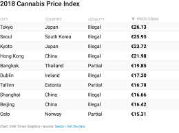 Weed Gram Chart Which City In The World Has The Cheapest Cannabis And The