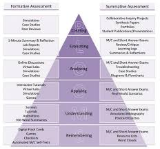 "⭐ Tracie Cain On Twitter: ""authentic Assessment Strategies For ..."