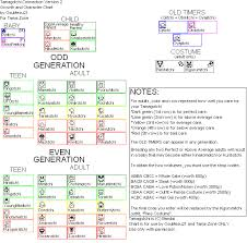 Tamagotchi V2 Chart My Tama Mama Life Tama Growth Charts
