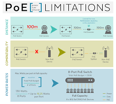 power over ethernet fully explained and revised for 2019 updated poe limitations