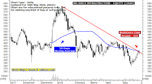 Nhai Share Price Chart Reliance Infra Indian Share Market Tips For Tomorrow And For