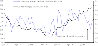 Home Mortgage Rates Chart Demand Unresponsive To Lower Mortgage Rates Capital Economics
