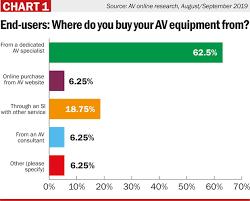 Av Mag Aug Sept19 Research Chart 1 Av Magazine