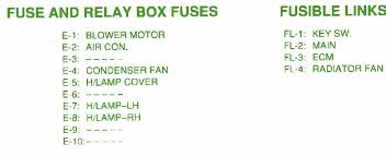 fuse box car wiring diagram page 175 1992 geo storm hatchback fusible link fuse block map