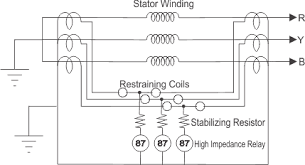differential protection of generator or alternator electrical4u differential protection of generator percentage biasing