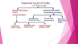 Indian Jurisdiction Chart Flow Chart Of Writ Jurisdiction Of India Brainly In