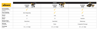 Wagner Paint Sprayer Comparison Chart Flexio 3000 Handheld Hvlp Paint Sprayer