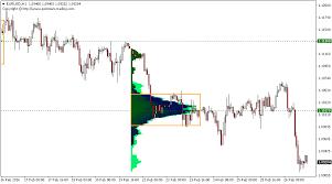 Forex Market Profile Trading Marketdelta The Leader In
