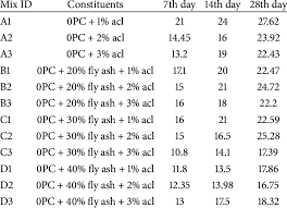 Cement Density Chart Average Compressive Strength Mpa Of Cement Mortar 1 3