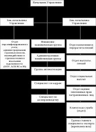 Отчет по практике в Пенсионном фонде Отчет по практике  Структура Управления ПФР ГУ в Заволжском районе