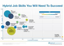 the time for the hybrid job is now preparedu view bentley topping the list of key skills for the hybrid job data analysis social media and business development click the infographic below for more