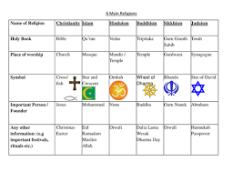 Spec Chart Ap World History Pin On Secondary Re