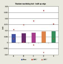 Machine Coolant Concentration Chart Selecting Coolant Scientifically Cutting Tool Engineering